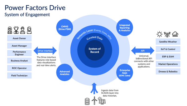 PF Drive System of Engagement